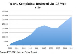 Amount of complaints IC3 recieved by year