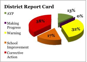 The District Report Card shows that only 13 percent of the district's schools made Adequate Yearly Progress. Most schools are facing corrective action.