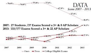 Graph courtesy of Northeast High School AP presentation.