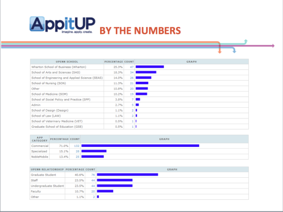 A breakdown of the participants and which schools their submissions came from (courtesy of https://www.appitupchallenge.com/)