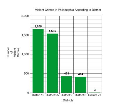 NE crime