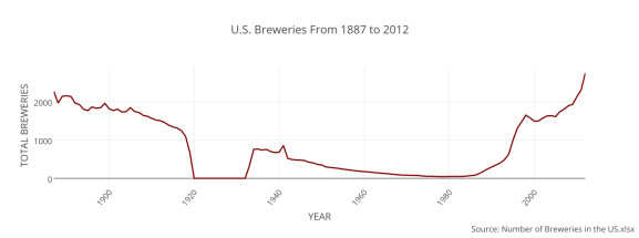 Click the photo for an interactive chart of the growth of U.S. breweries from 1887 to 2012.