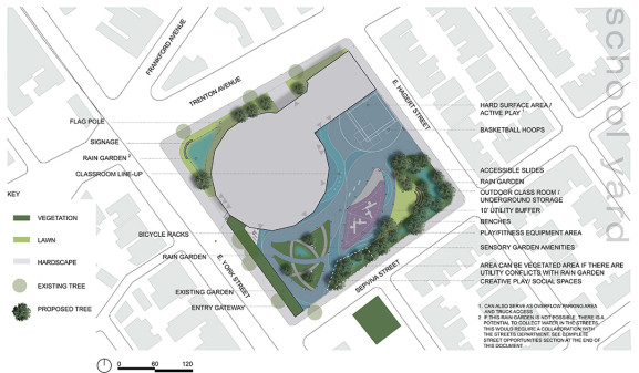 The conceptual design (provided by the Community Design Collaborative) gives insight to what the layout of the new schoolyard will look like.