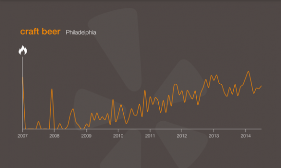 Yelp Trends shows the increase in craft popularity in Philadelphia.